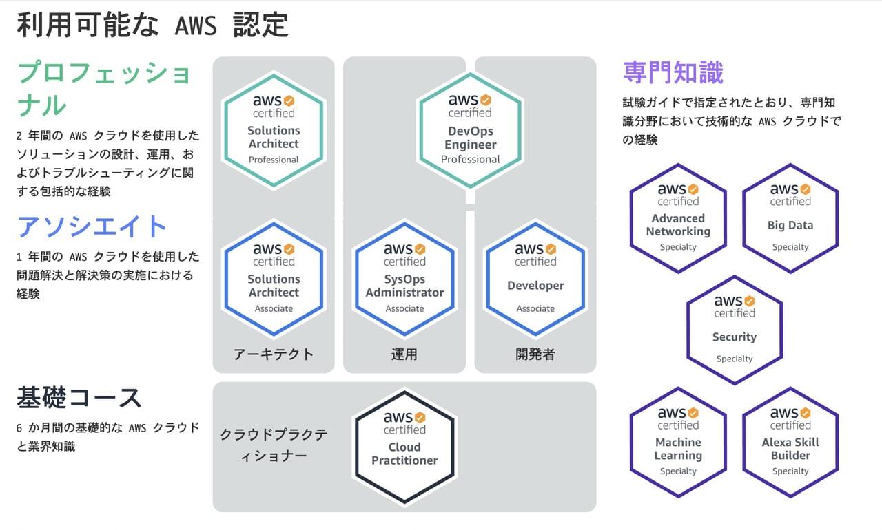利用可能な AWS 認定